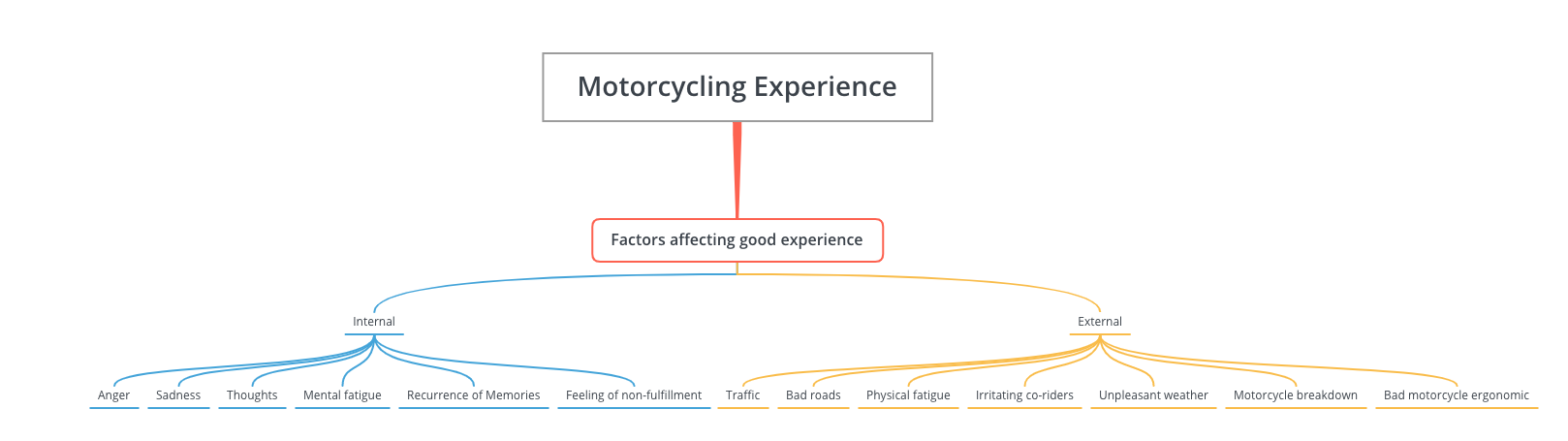 factors affecting motorcycling experience